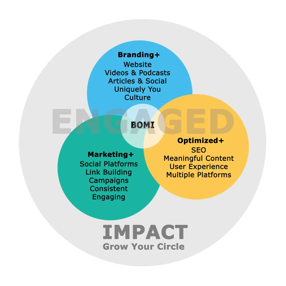 Florida Brand Optimized Marketing Impact